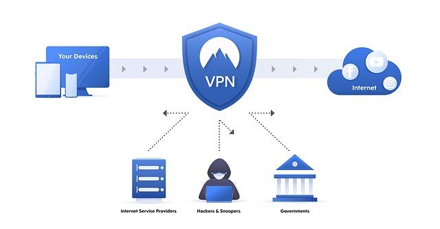 VPN-palvelun tehtävät